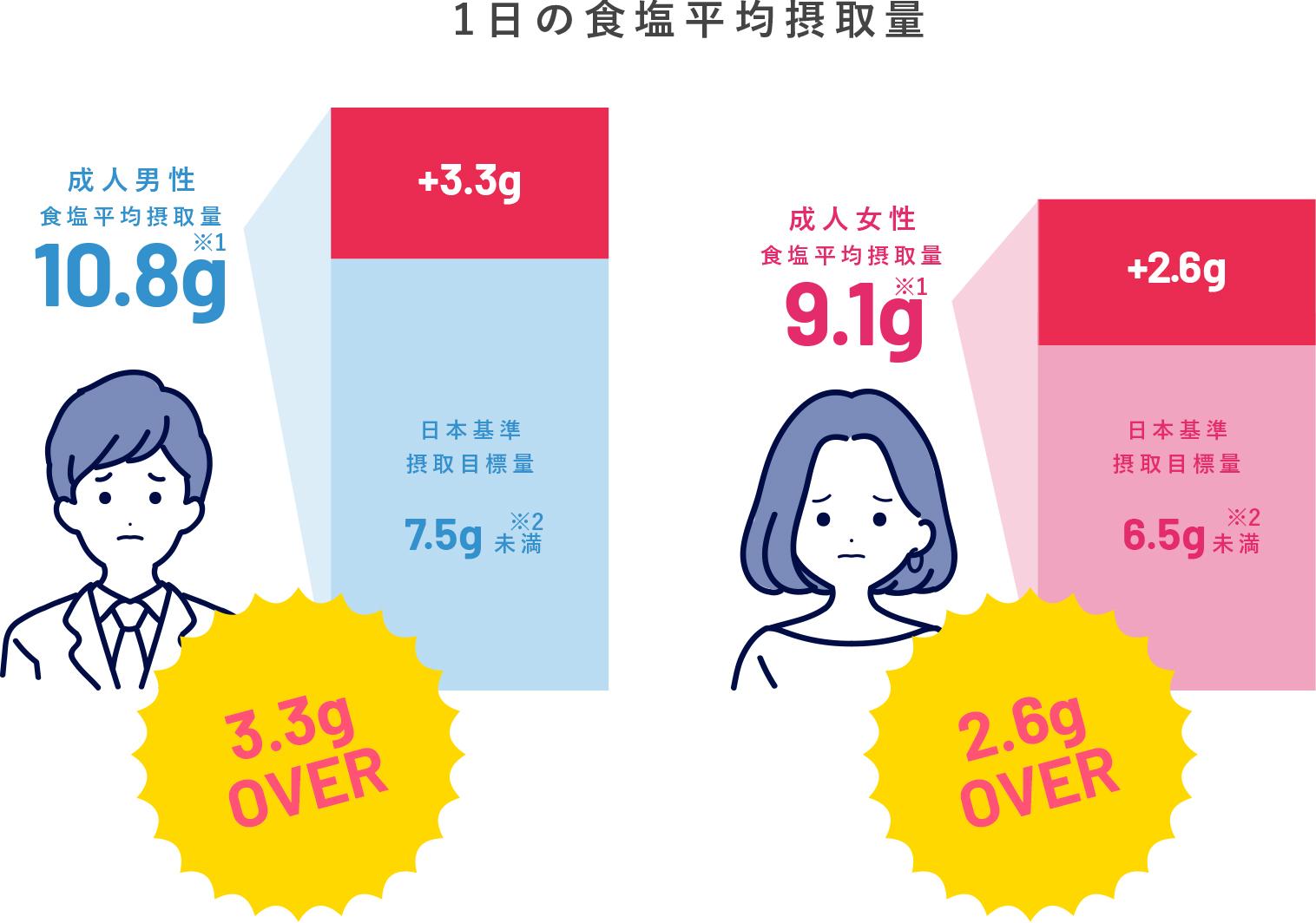 1日の食塩平均摂取量